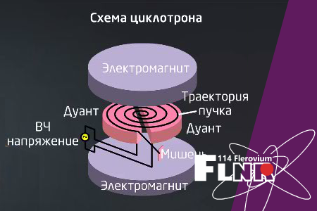 Course Image Ускорители